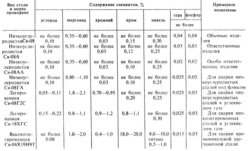 Маркировка и расшифровка сварочной проволоки для полуавтомата