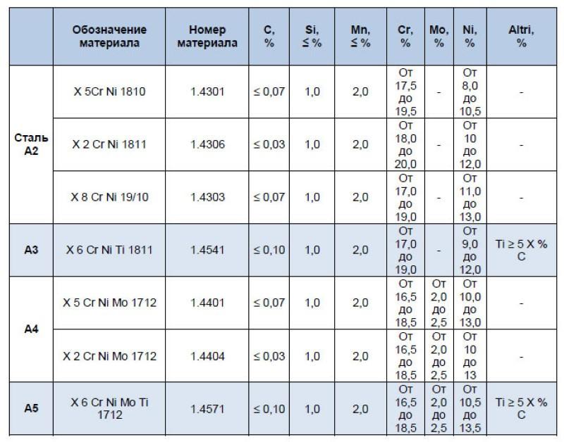 Нержавеющая сталь гост – гост 5632-2014 легированные нержавеющие стали и сплавы коррозионно-стойкие, жаростойкие и жаропрочные. марки