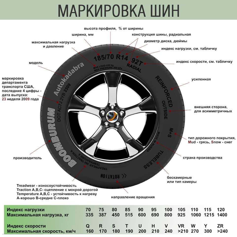 Маркировка шин — расшифровка обозначений, цифр и букв для легковых авто