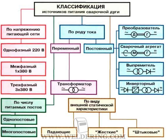 Основные виды сварки металлов. классификация видов и способов сварки