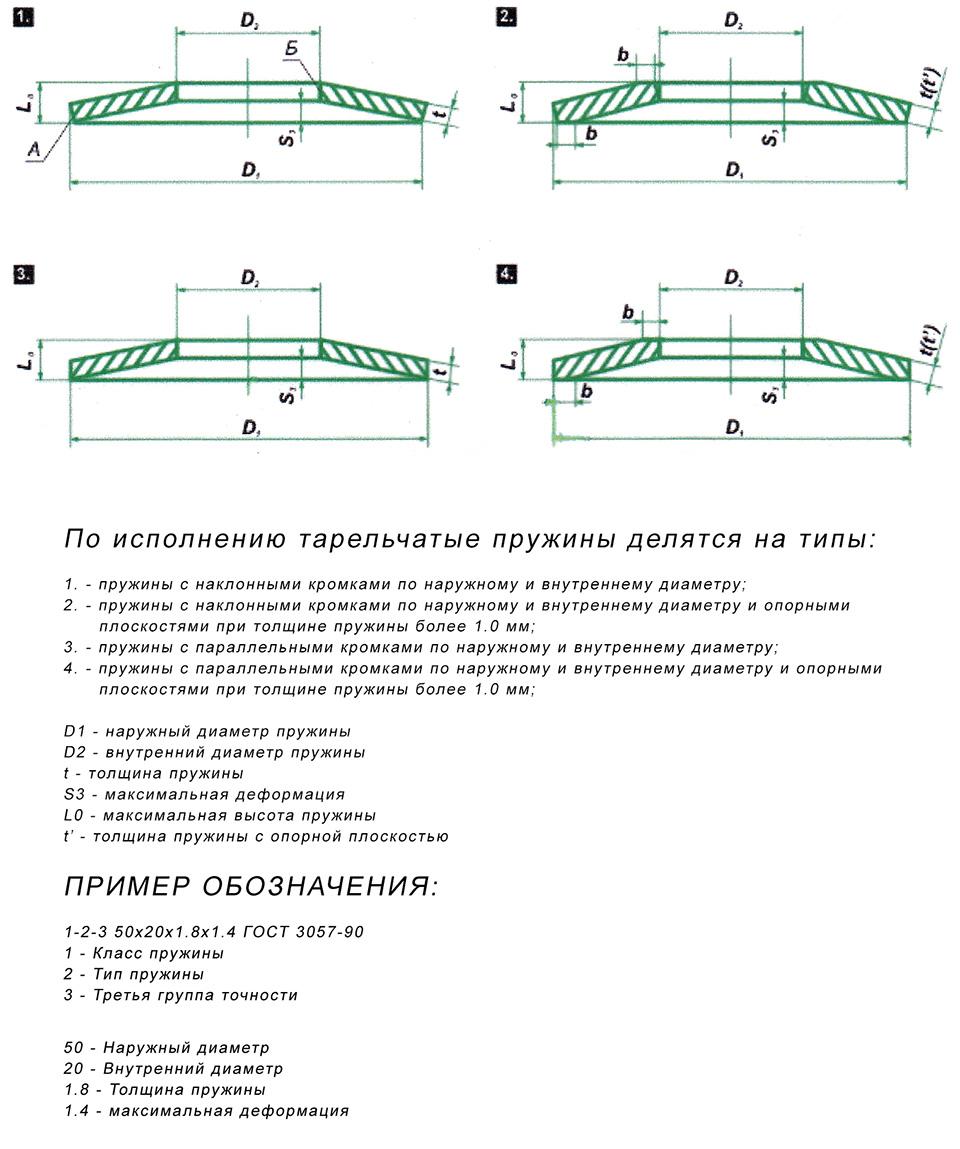 Основные виды тарельчатых пружин