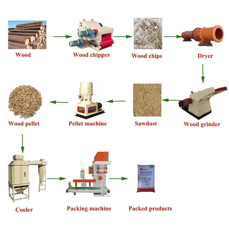 Технология производства пеллет из опилок и соломы: применение топлива