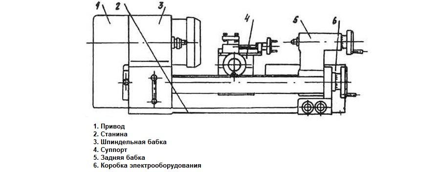 Твш-3 станок токарно-винторезный школьный. схемы, описание, характеристики