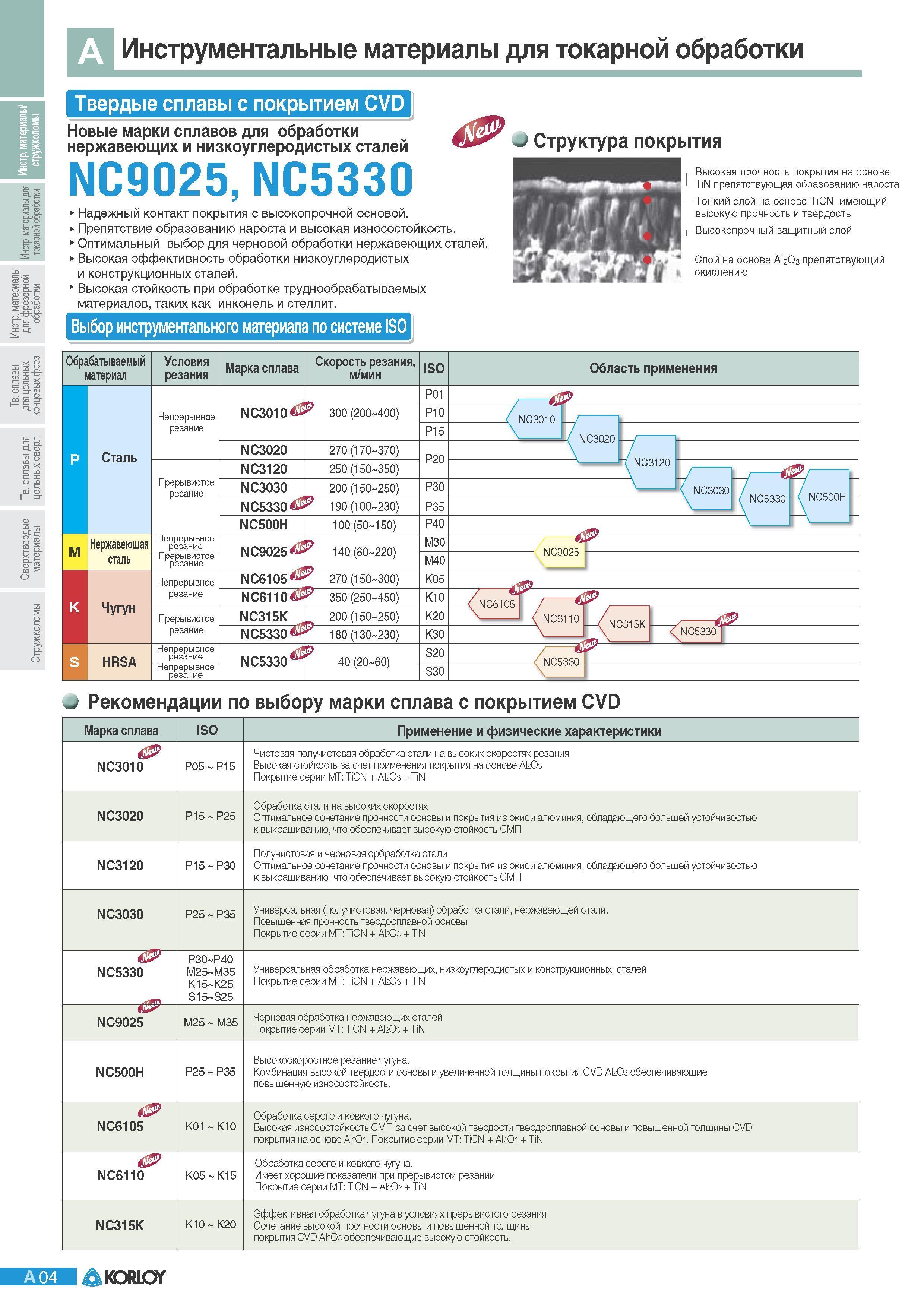 Хромель и его физические свойства, состав и характеристики