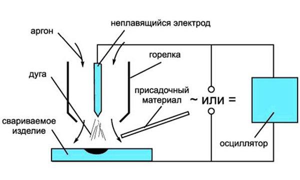 Сварка алюминия инвертором - пошаговая инструкция