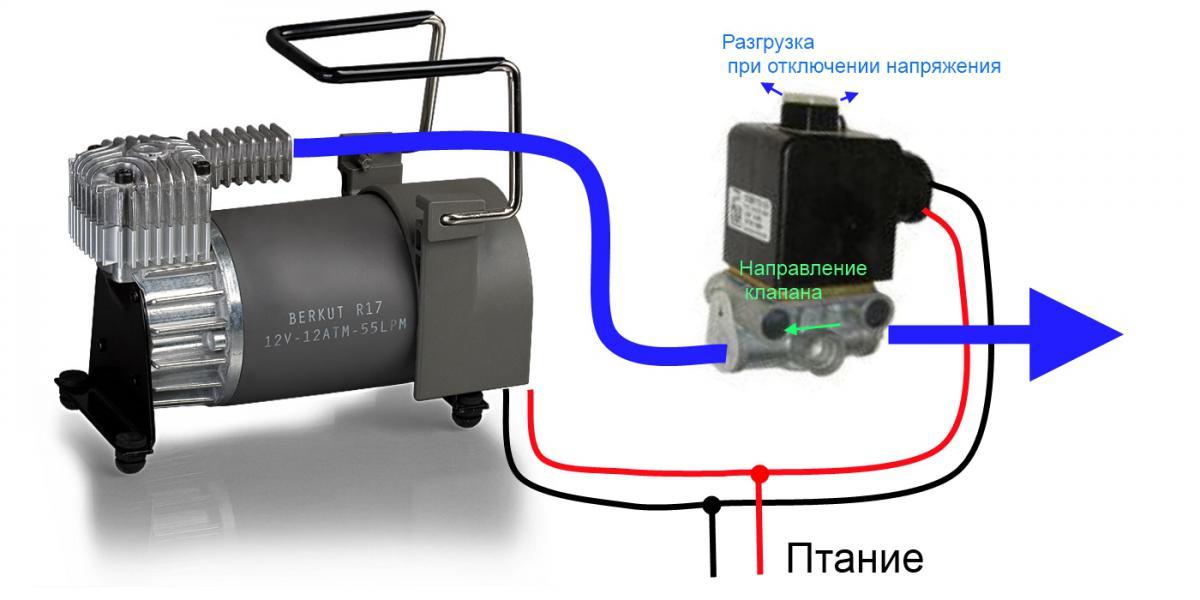 Принцип работы автоматического воздушного клапана