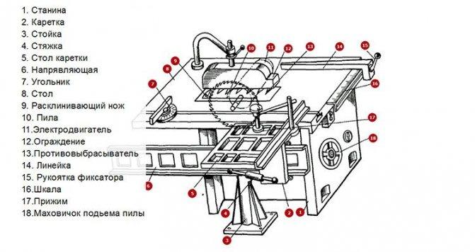 Технические характеристики циркулярного станка