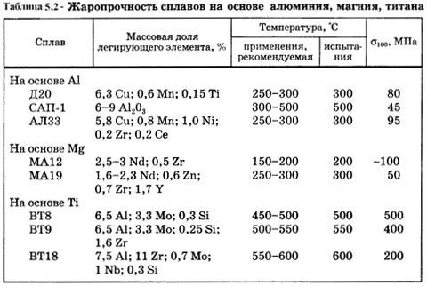 Характеристики жаростойкой стали и жаропрочного металла
