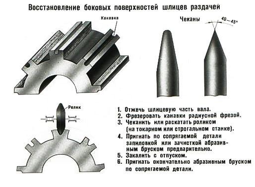 ✅ как восстановить шлицевое соединение - avtoarsenal54.ru