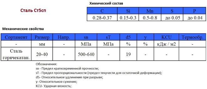 Сталь ст3сп: расшифровка, состав, применение