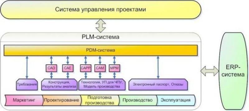 Pdm (product data management) - управление данными об изделии