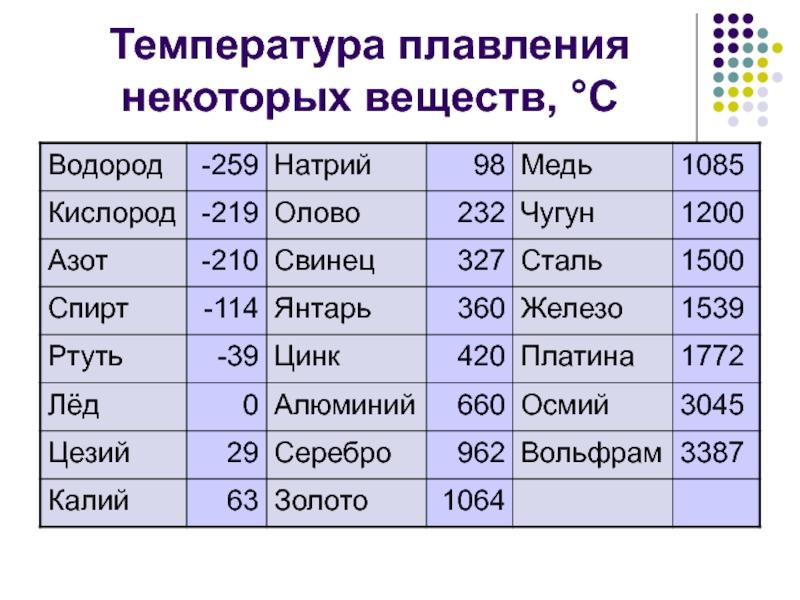 Температура и особенности плавления свинца