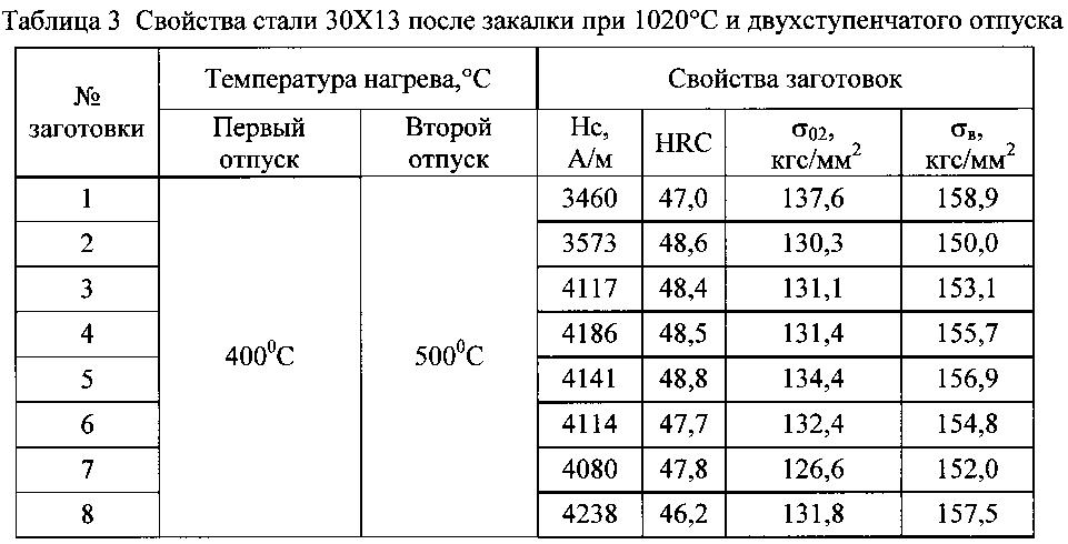 Характеристики стали 40х13, область применения и отзывы