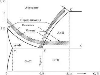 Разновидности отжига сталей - отжиг сталей - отжиг второго рода - теория термической обработки металлов