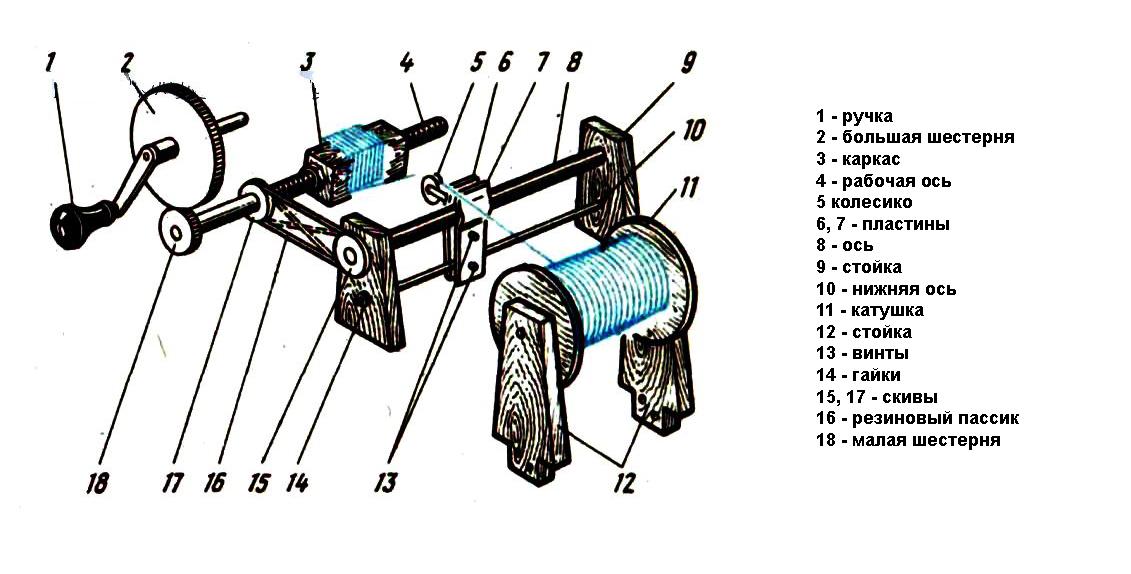 Что представляет собой намоточный станок для трансформаторов?