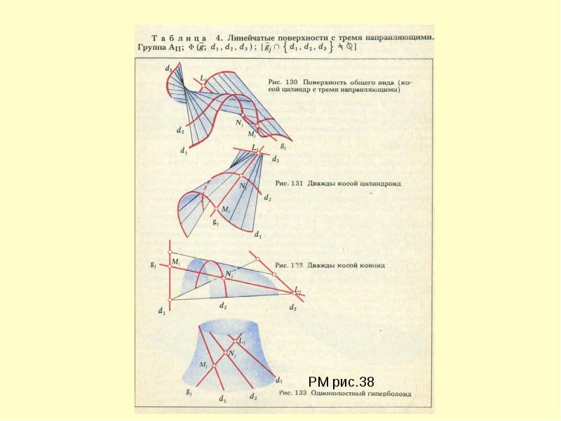 Лекция 7. поверхности