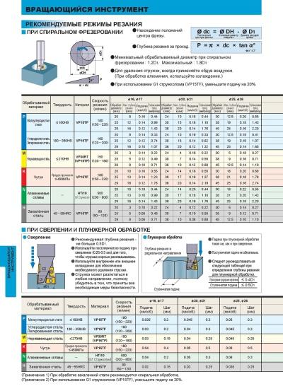 Режимы резания при токарной обработке: расчет и выбор