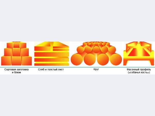 Блюминг: технология, применение, отличие от слябинга