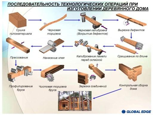 Лесоматериалы и пиломатериалы: виды, сорта, технология производства