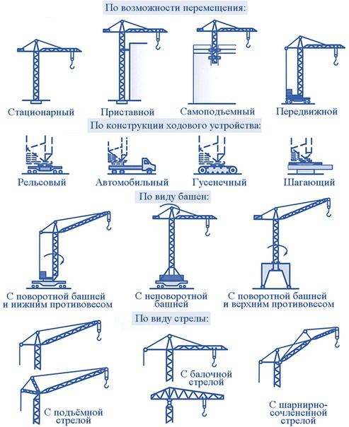 Грузоподъемные механизмы и машины