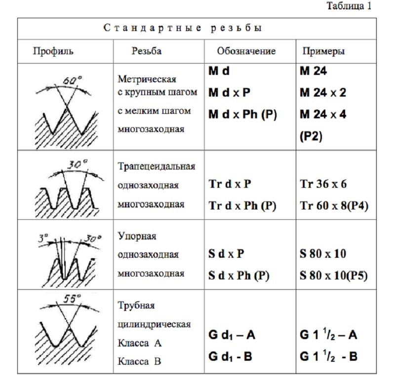 Инженерная графика | лекции | разъемные соединения. резьба | cadinstructor