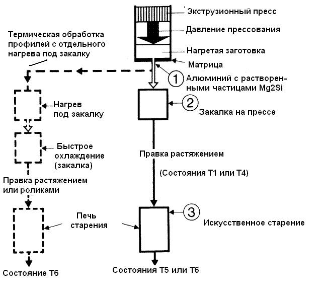 Сплав ад31т: характеристики, состав, применение, термообработка - токарь