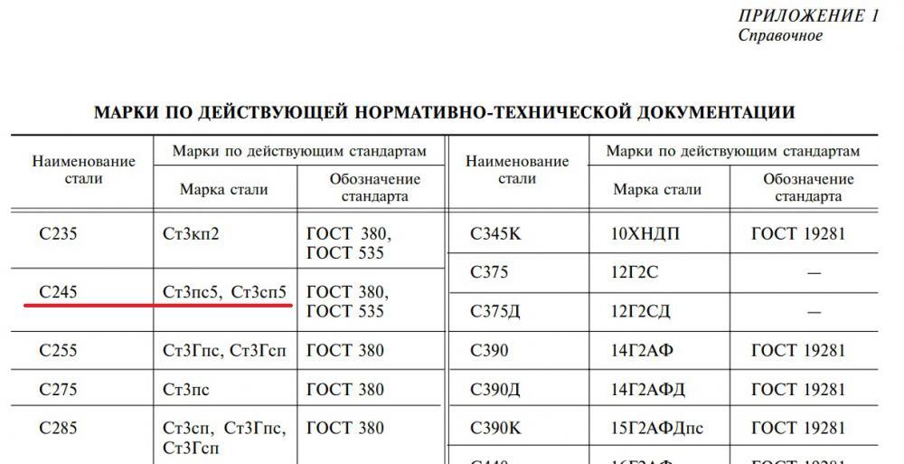 Сталь марки с245: назначение и применение, механические характеристики и химические свойства, ее аналоги