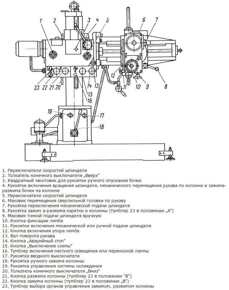 Радиально-сверлильный станок 2л53у паспорт и характеристики