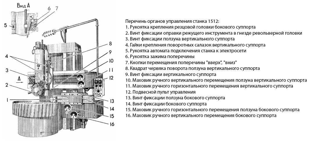 Капитальный ремонт токарно-карусельных станков моделей 1525, 1л532 и их модификаций