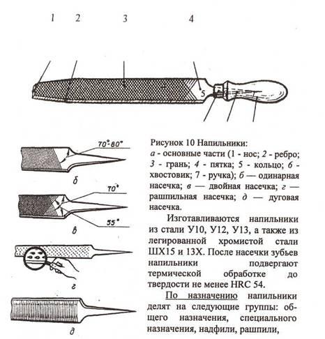 Надфиль – что это такое, как выглядит, для чего нужен, чем отличается от напильника, применение