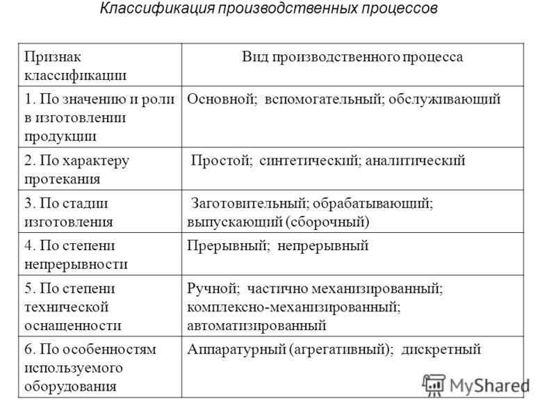 Классификация производственных процессов