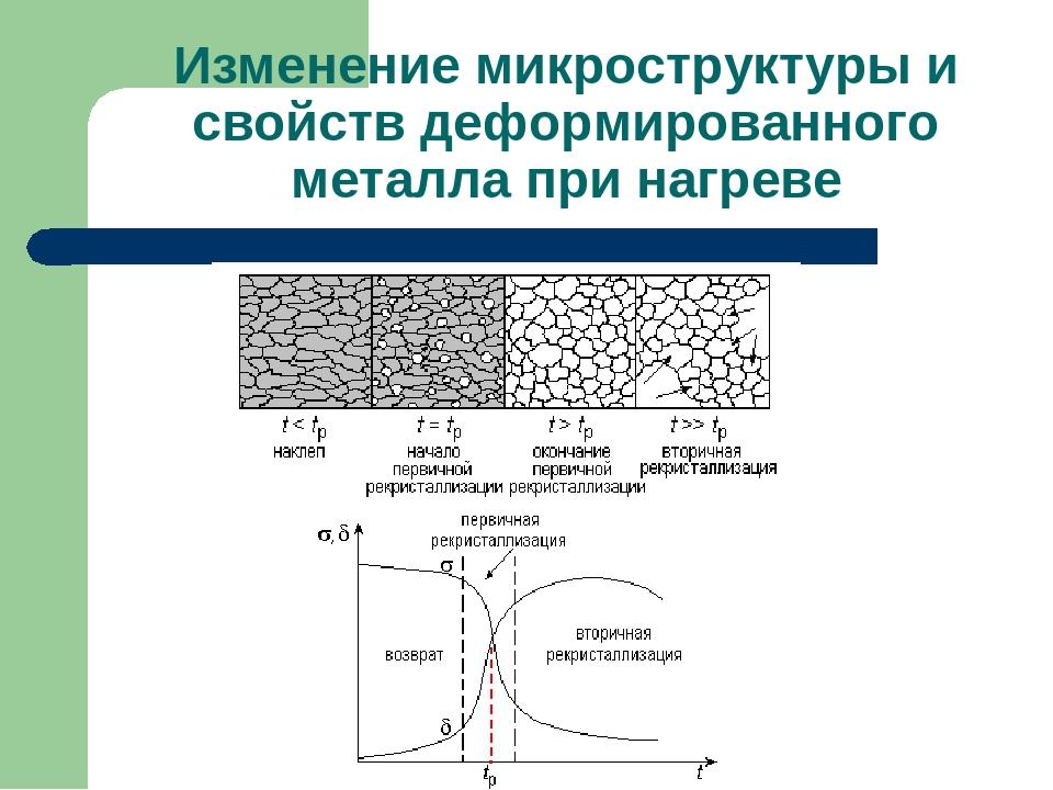 Наклеп и рекристаллизация. 22. понятие о горячей и холодной обработке металлов давлением. наклеп и рекристаллизация. изменение механических свойств при наклепе и при последующем нагреве.