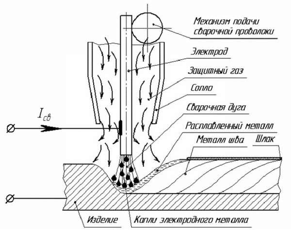 Сварка полуавтоматом без газа обычной проволокой и в среде углекислого газа