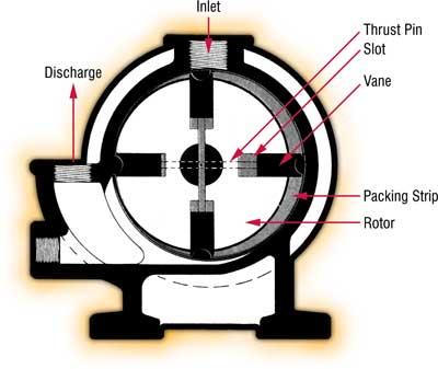 Компрессор роторный: описание и отзывы
