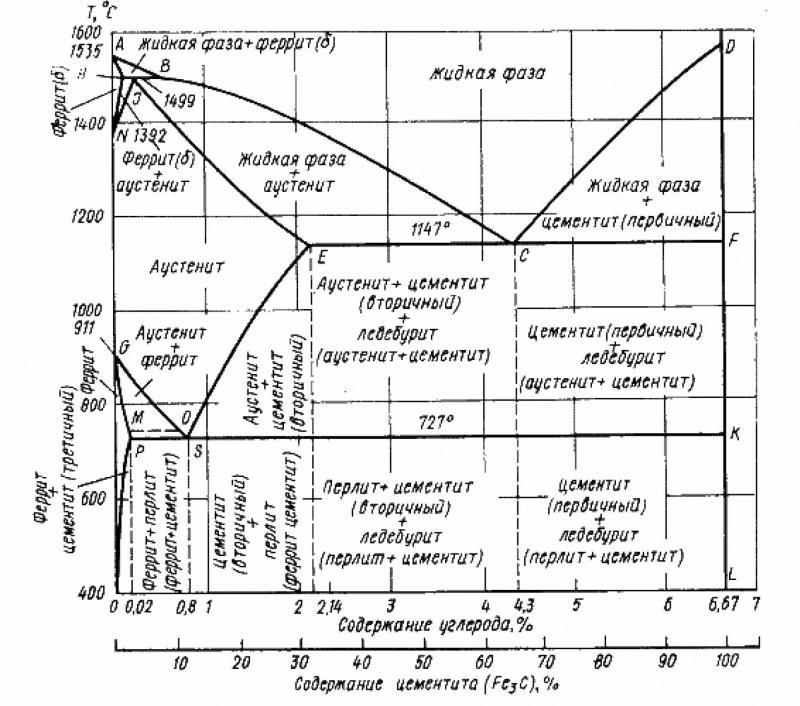 Доэвтектоидная сталь: структура, свойства, производство и применение