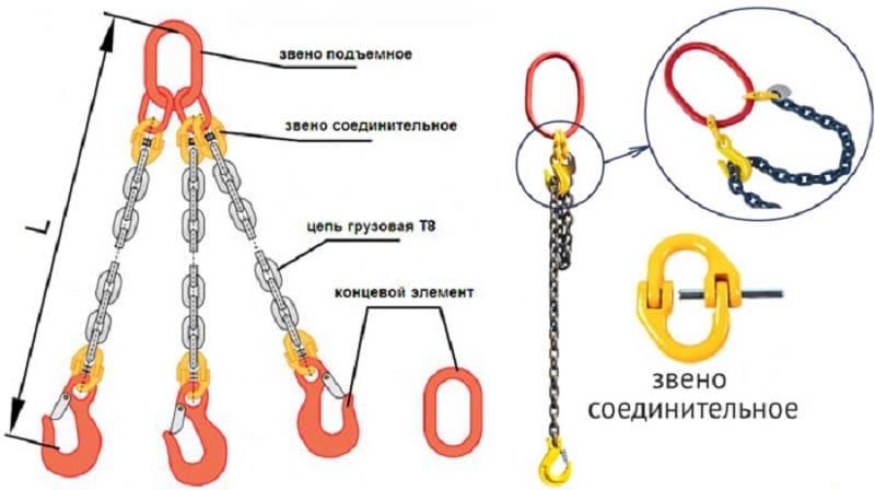 Цепные стропы