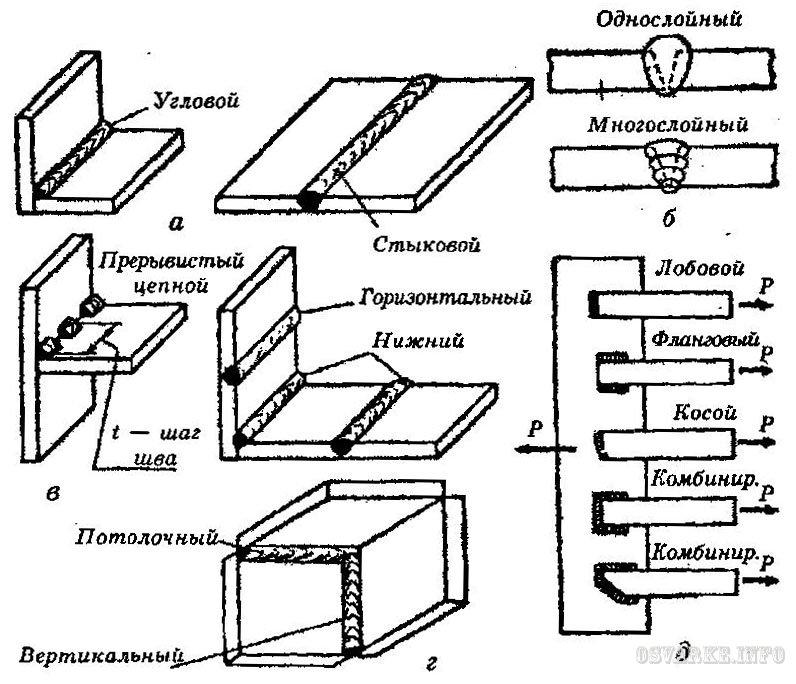 Способы контроля качества сварочных швов