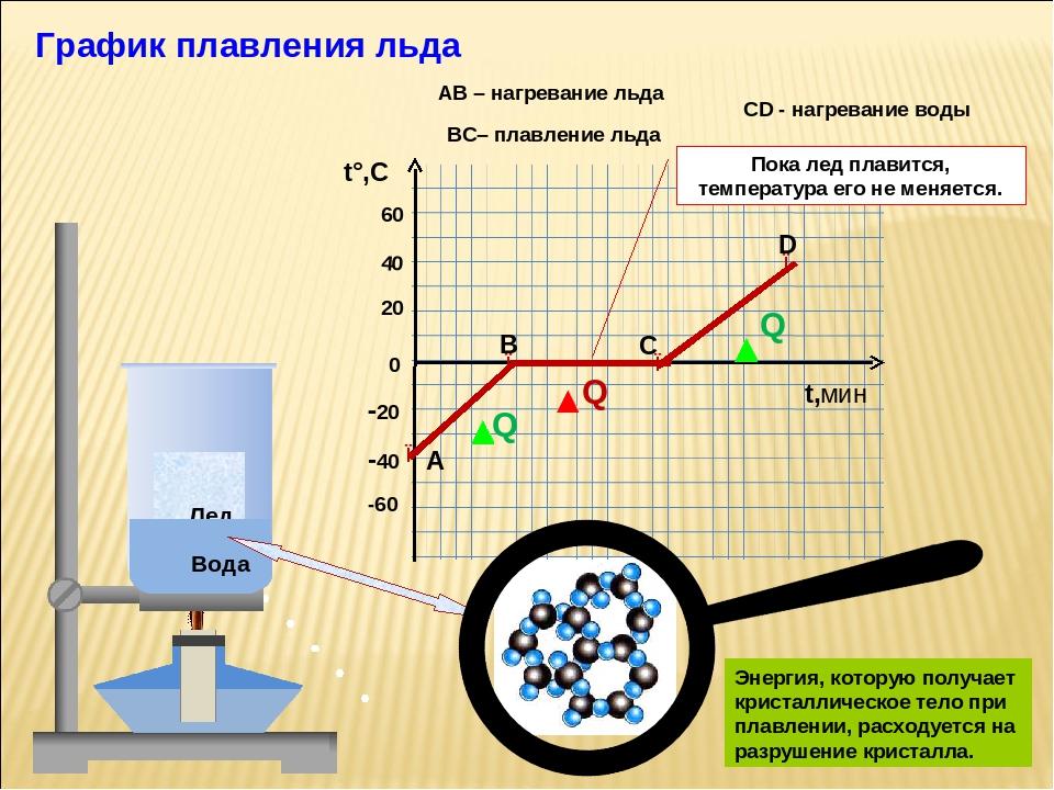 Физические параметры алюминия и температура плавления.