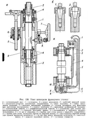 Шпиндель станка: определение, назначение, устройство