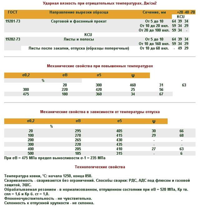 Сталь 17г1с аналог - утилизация и переработка отходов производства