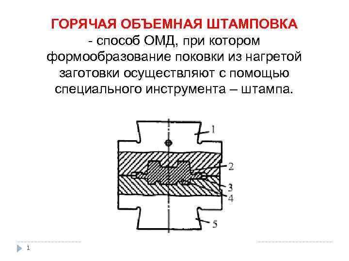 Горячая объемная штамповка и холодная штамповка деталей из листового металла