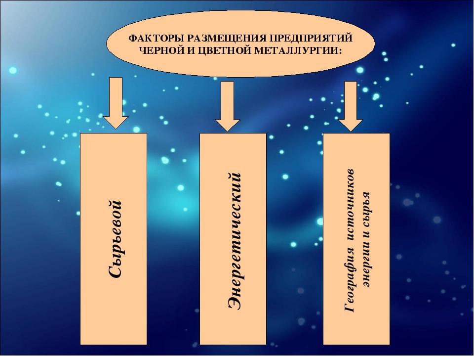 Главные факторы размещения алюминиевой промышленности
