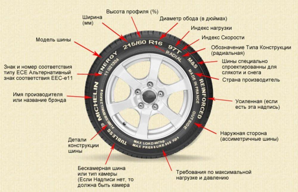Что означают цифры на шинах автомобилей – полная расшифровка маркировок автомобильных покрышек (+видео)