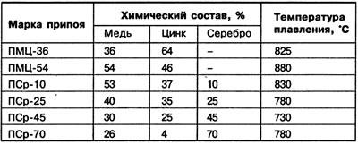 Характеристика мягкого припоя пос 61