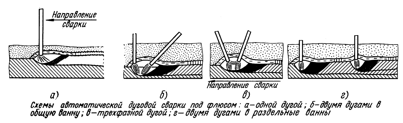 Сварка под флюсом полуавтоматом и автоматом: ее преимущества и особенности