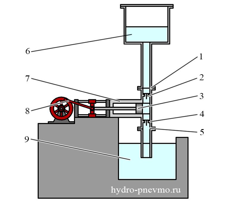 Аксиально поршневой насос: устройство, принцип действия, типы