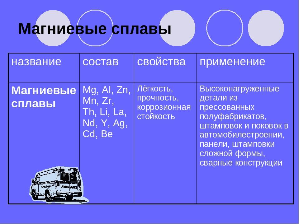 Магний ⚪: описание металла, свойства, сферы применения и месторождения