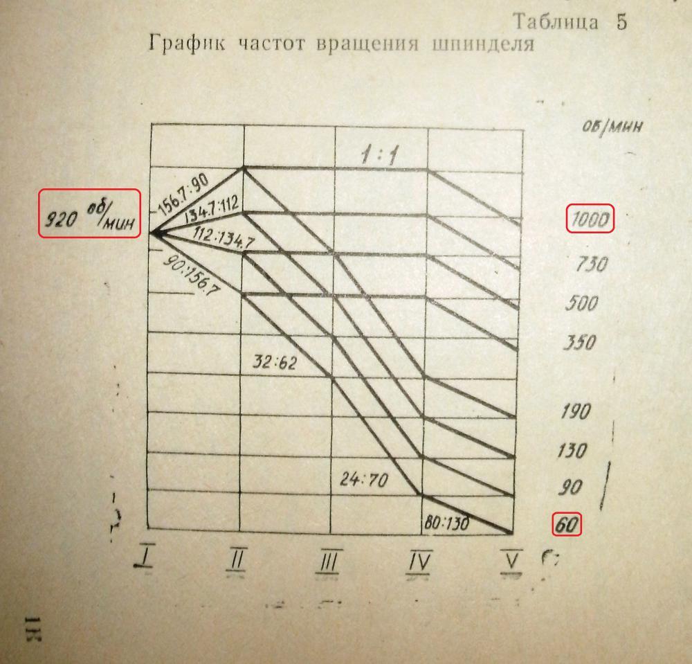 2.1 стандартные ряды частот вращения и подач. разработка кинематики регулируемого привода - методичка
