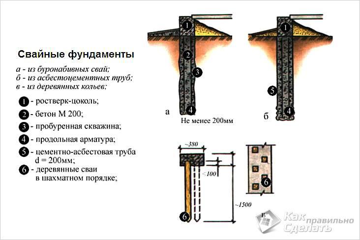 Сваи-сервис - компания специализируется на установке свайно-винтовых фундаментов