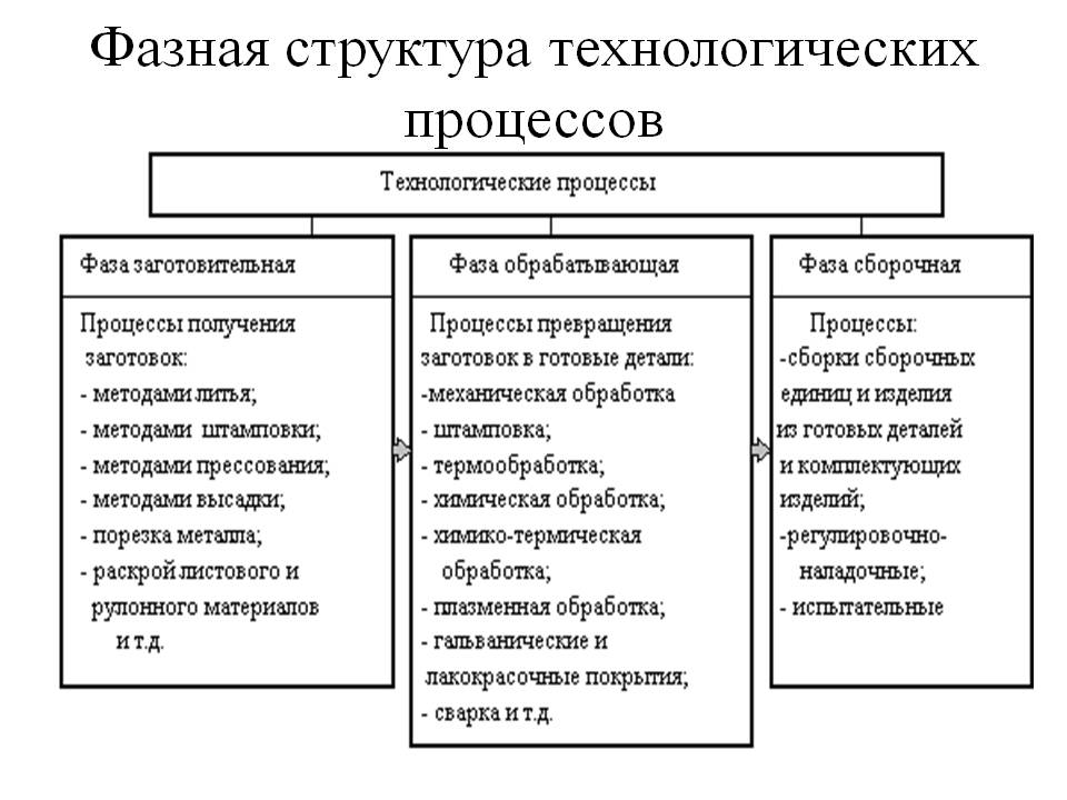 Инструкция технологическая: требования и технологический процесс